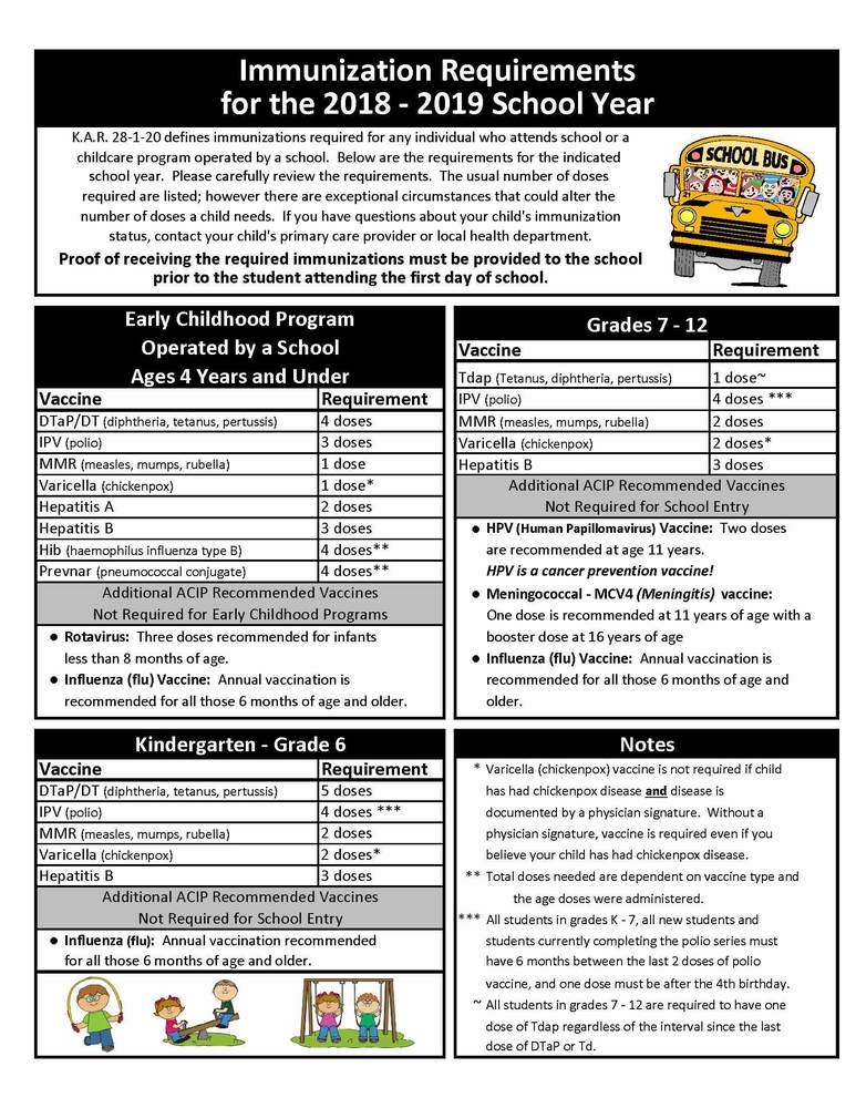 Immunization Requirements for School Year 2018-19